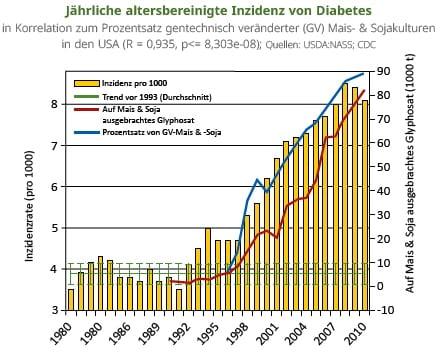 Statistik Glyphosat