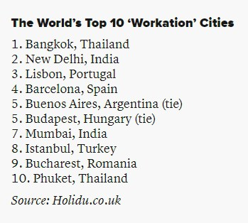 Top 10 Workation Städte